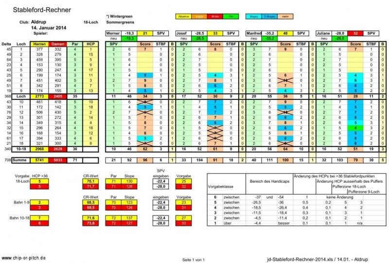 2014-01-14-jd-stableford-rechner
