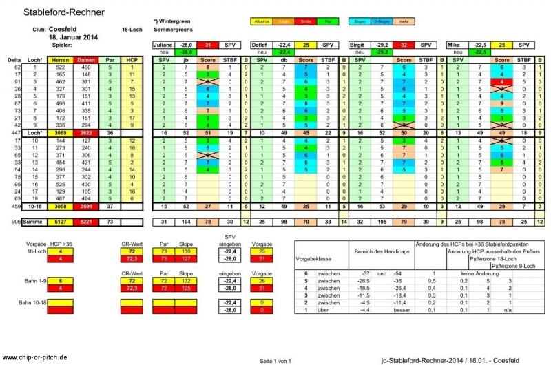 2014-01-18-jd-stableford-rechner