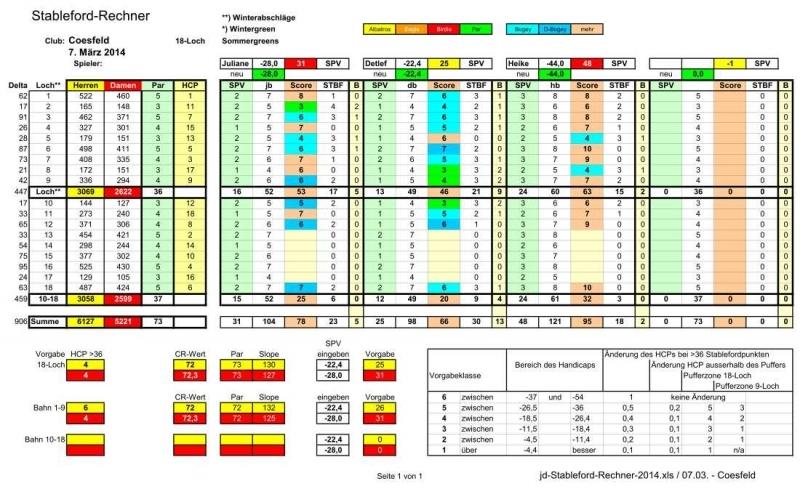 2014-03-07-jd-stableford-rechner