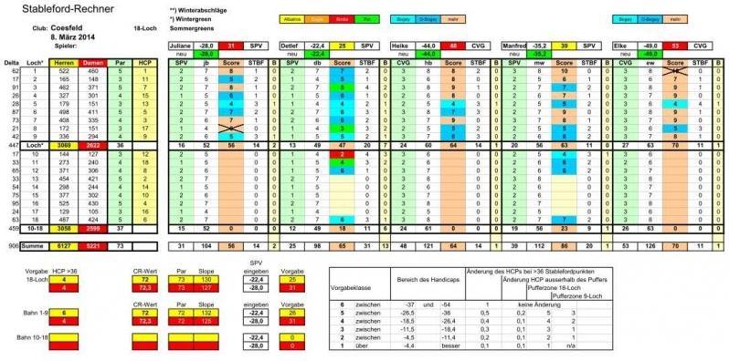 2014-03-08-jd-stableford-rechner