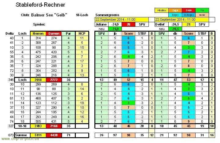 2014-09-22-Score-gelb