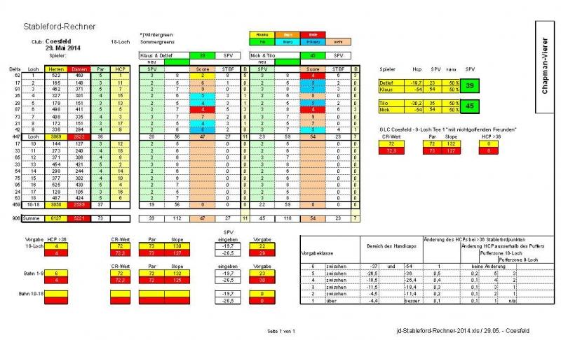 2014-05-29-jd-stableford-rechner