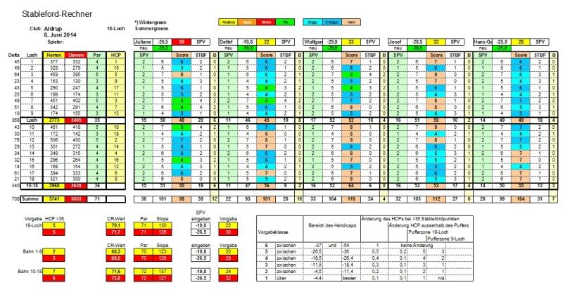 2014-06-08-jd-stableford-rechner