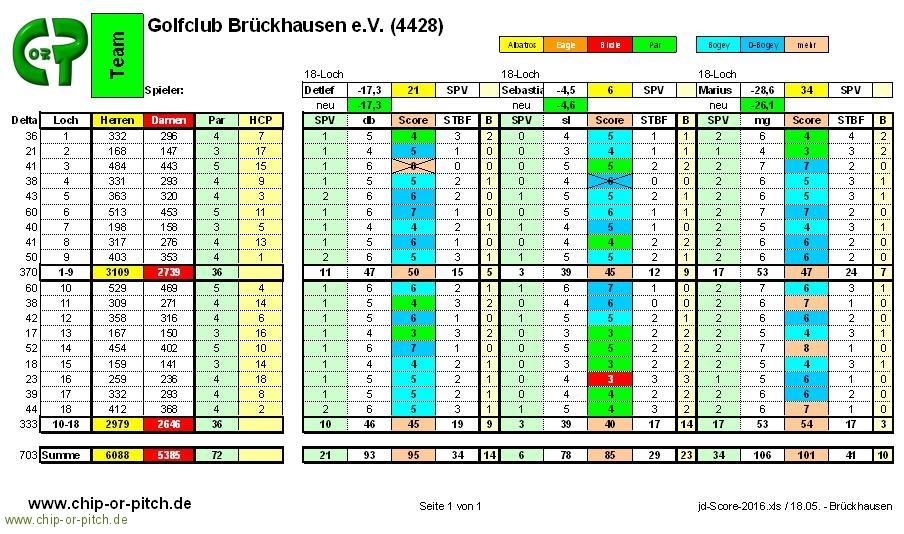 2016-05-18-Score